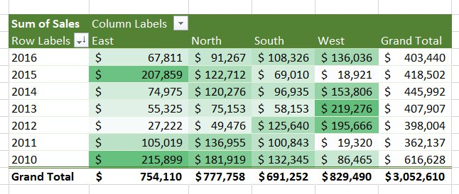 conditional+formatting+pivot+table